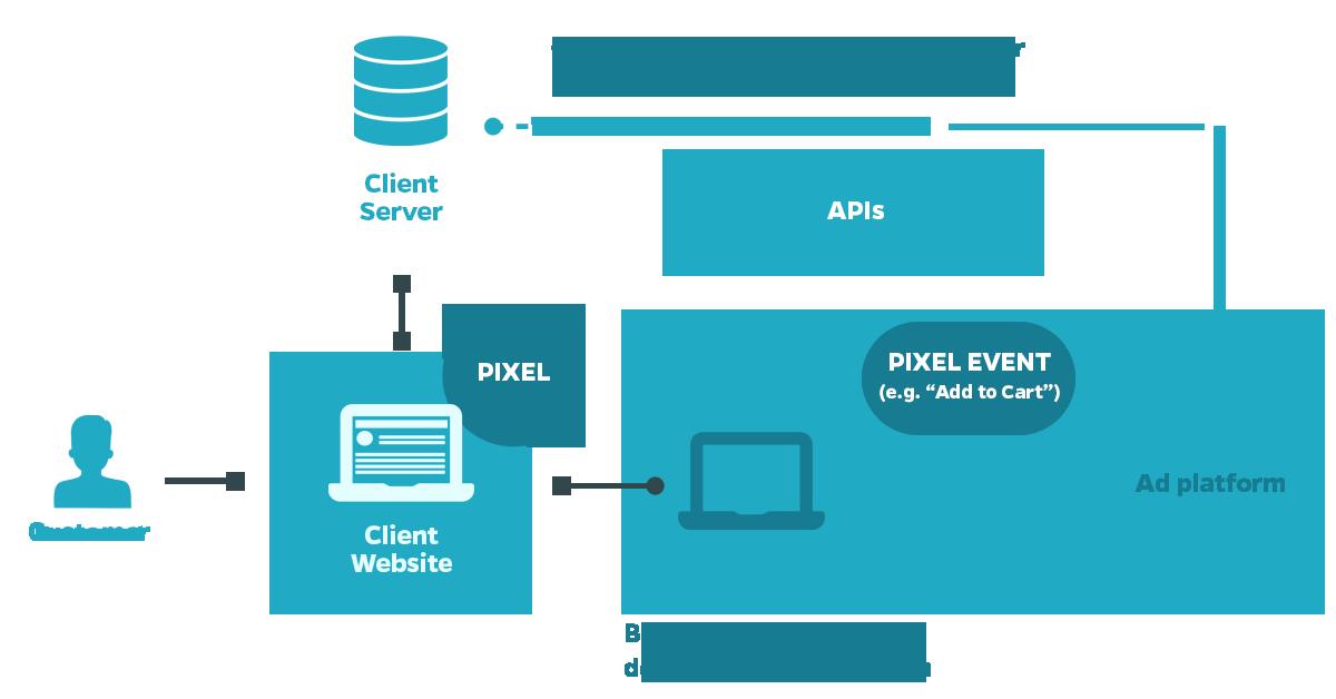 Come installare le API conversions di Facebook su WordPress